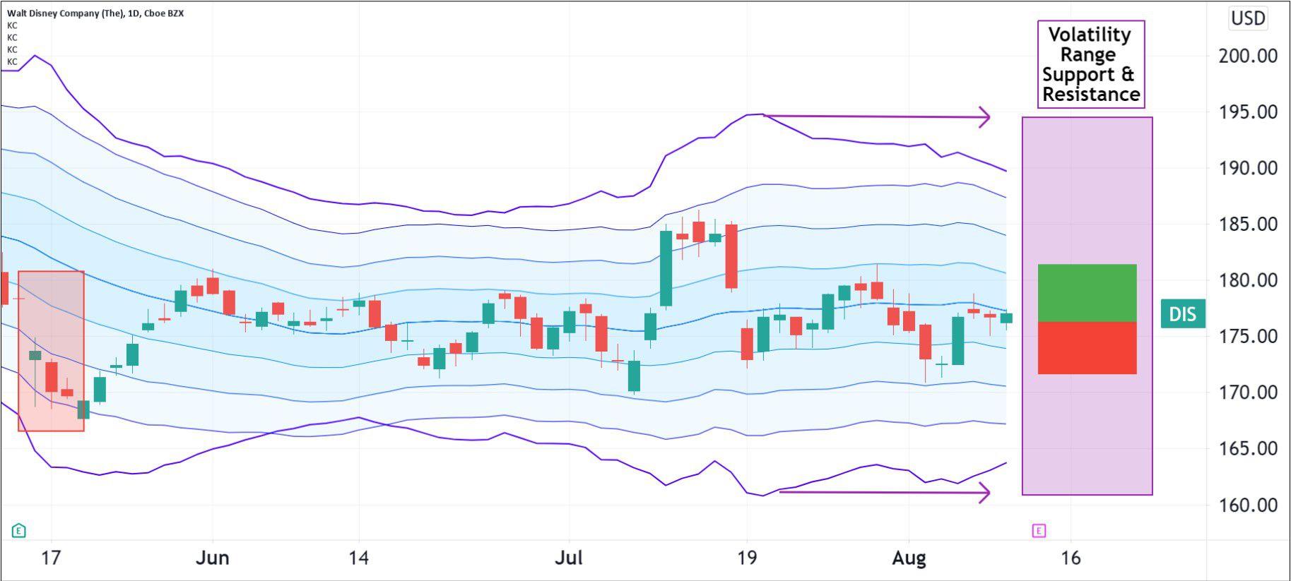 Volatility pattern for The Walt Disney Company (DIS)