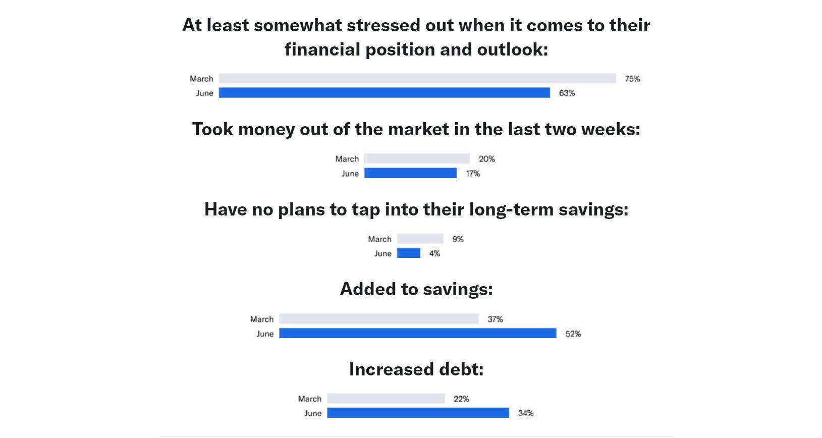 Betterment Investor Survey June 2020