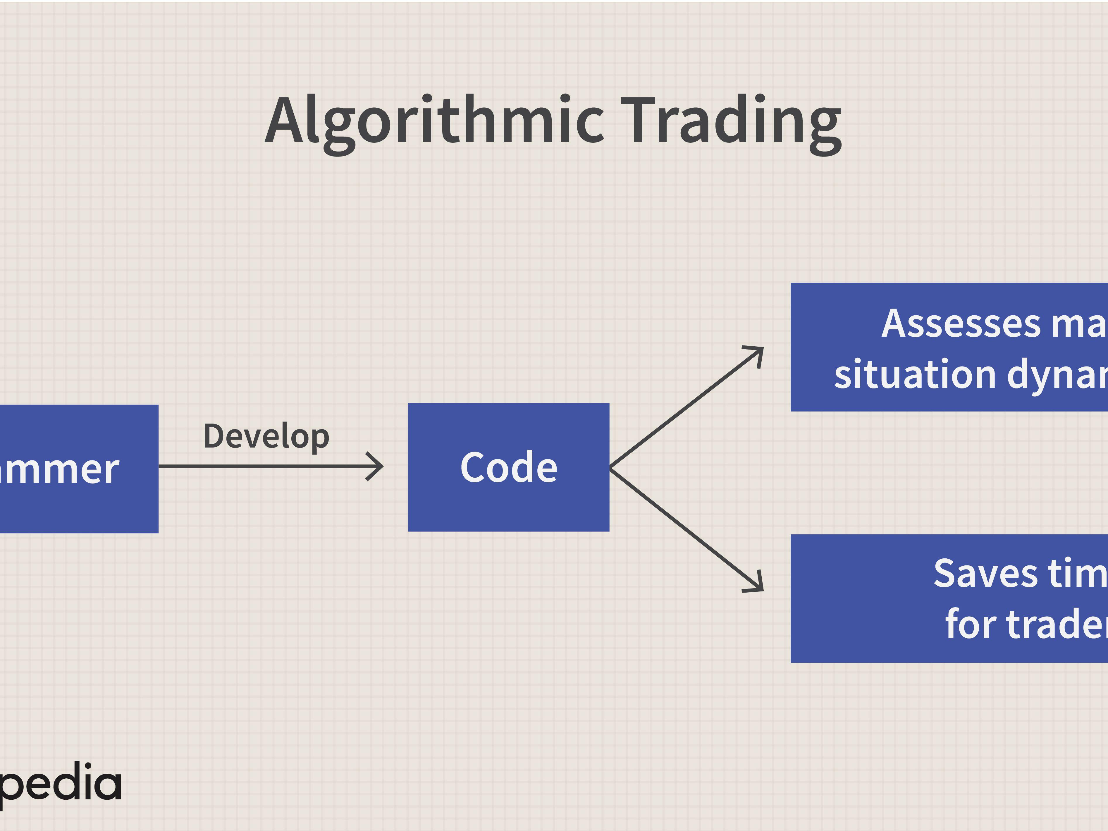Algorithmic Trading Definition