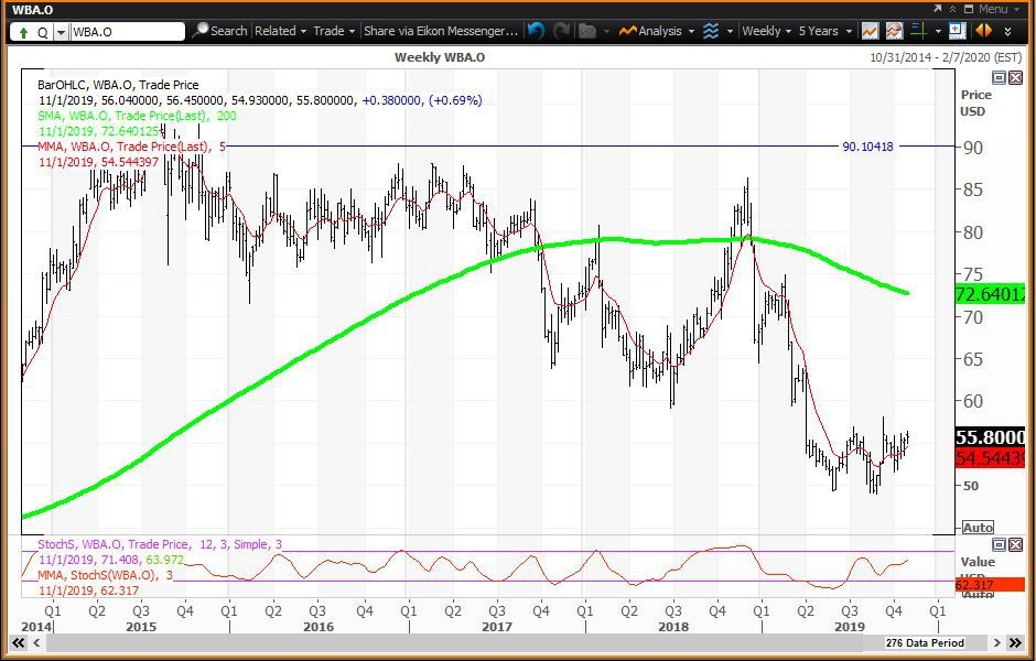Weekly chart showing the share price performance of Walgreens Boots Alliance, Inc. (WBA)