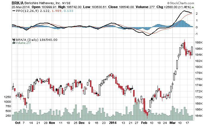 Brk B Stock Quote | Is Berkshire Hathaway Suitable For An Ira Brk B Brk A