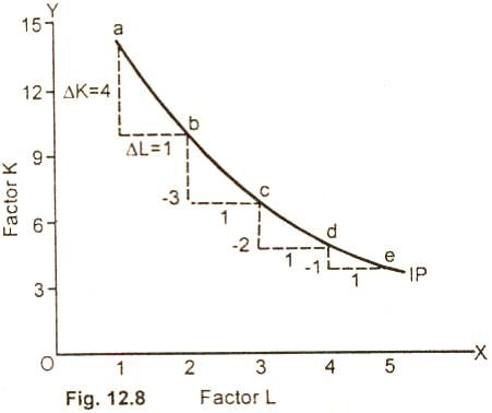 Marginal Rate of Technical Substitution