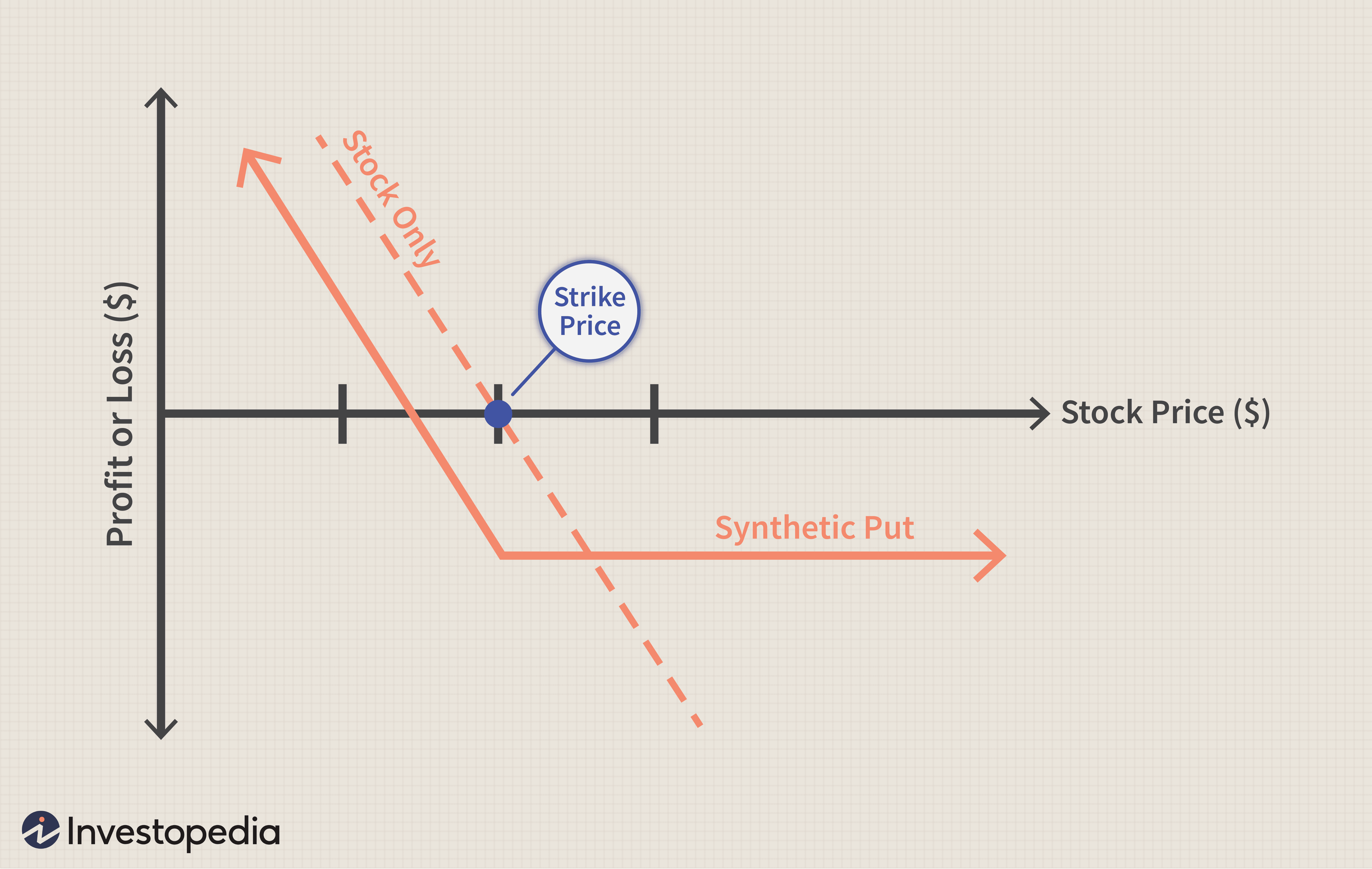 Synthetic Put