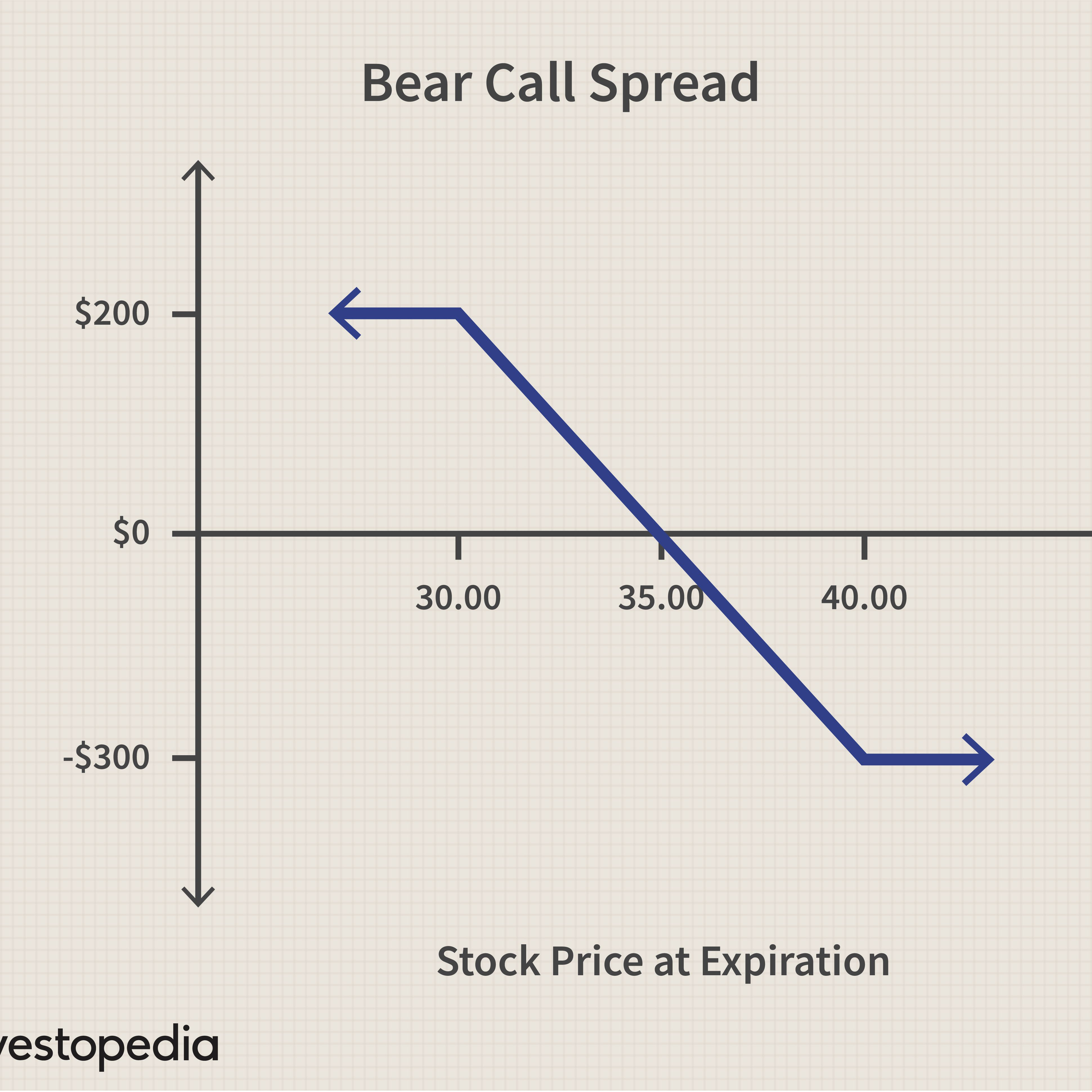 Step By Step Guide On Options Trading in India Indicators, Strategies | Cash Overflow
