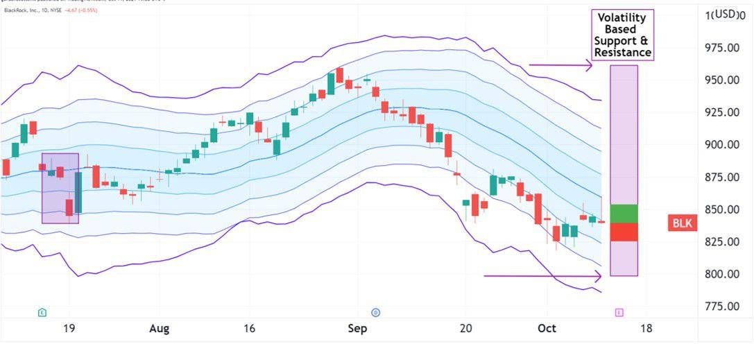 Volatility pattern for BlackRock (BLK)
