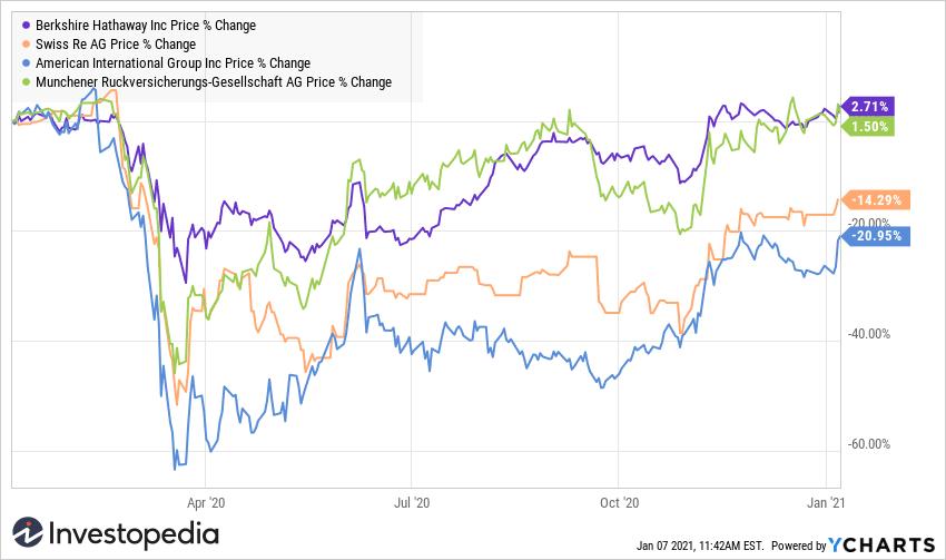 Reinsurer share price chart