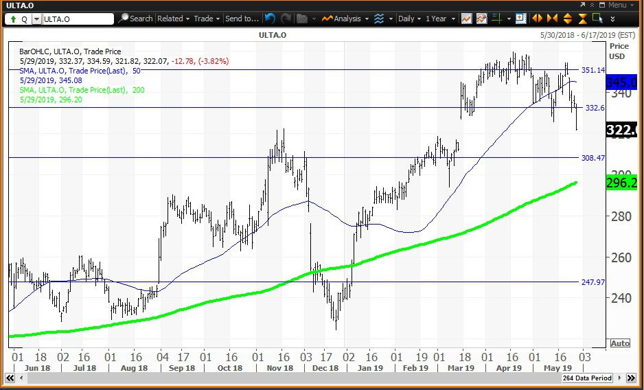 Daily technical chart showing the share price performance of Ulta Beauty, Inc. (ULTA)