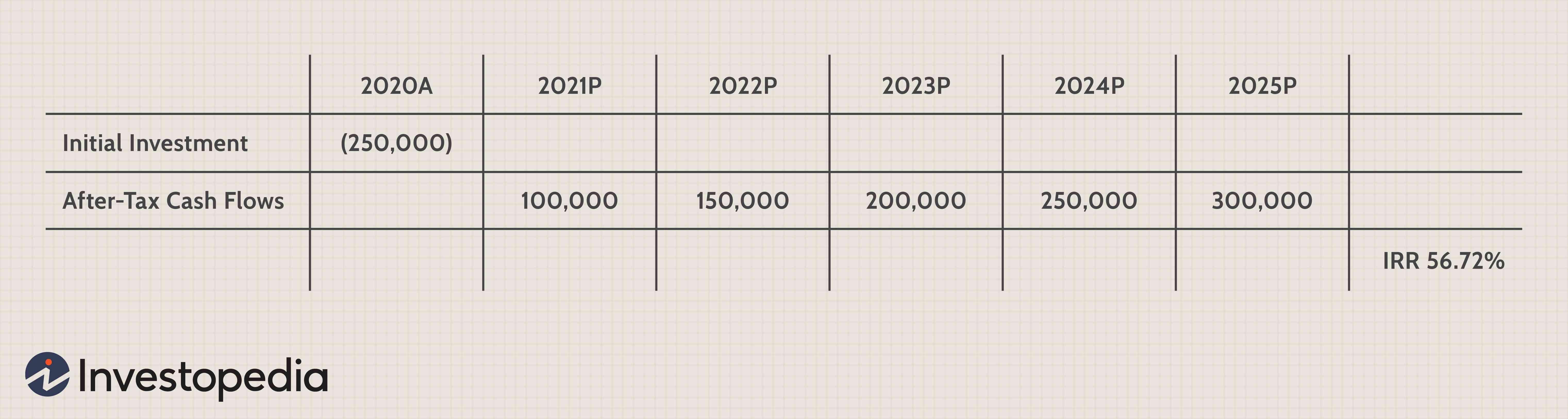 rate of return formula investopedia forex