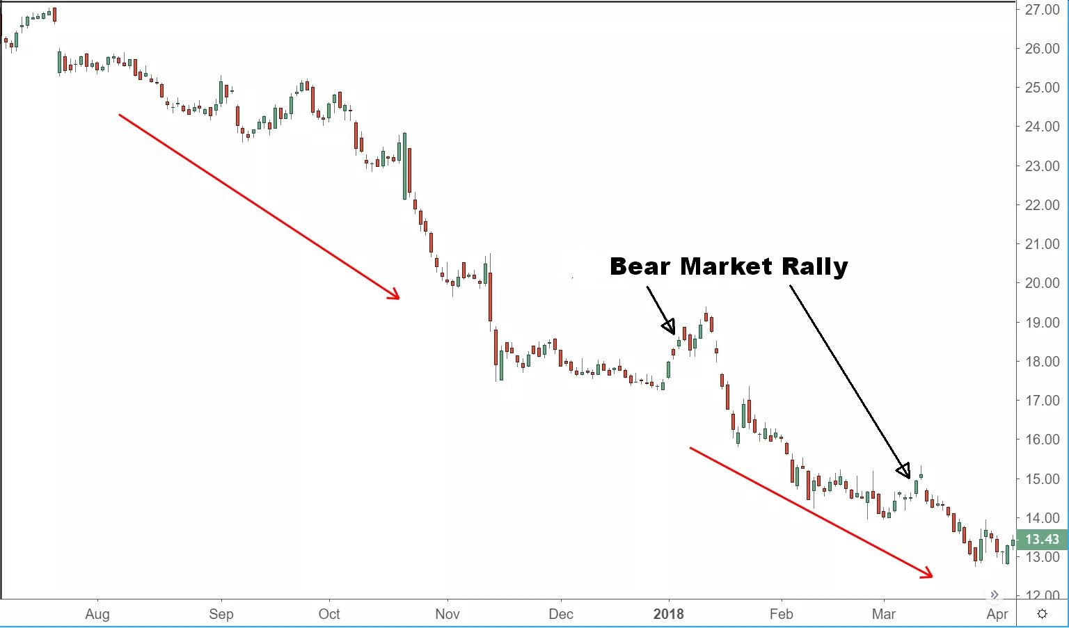 Bear Market Rally