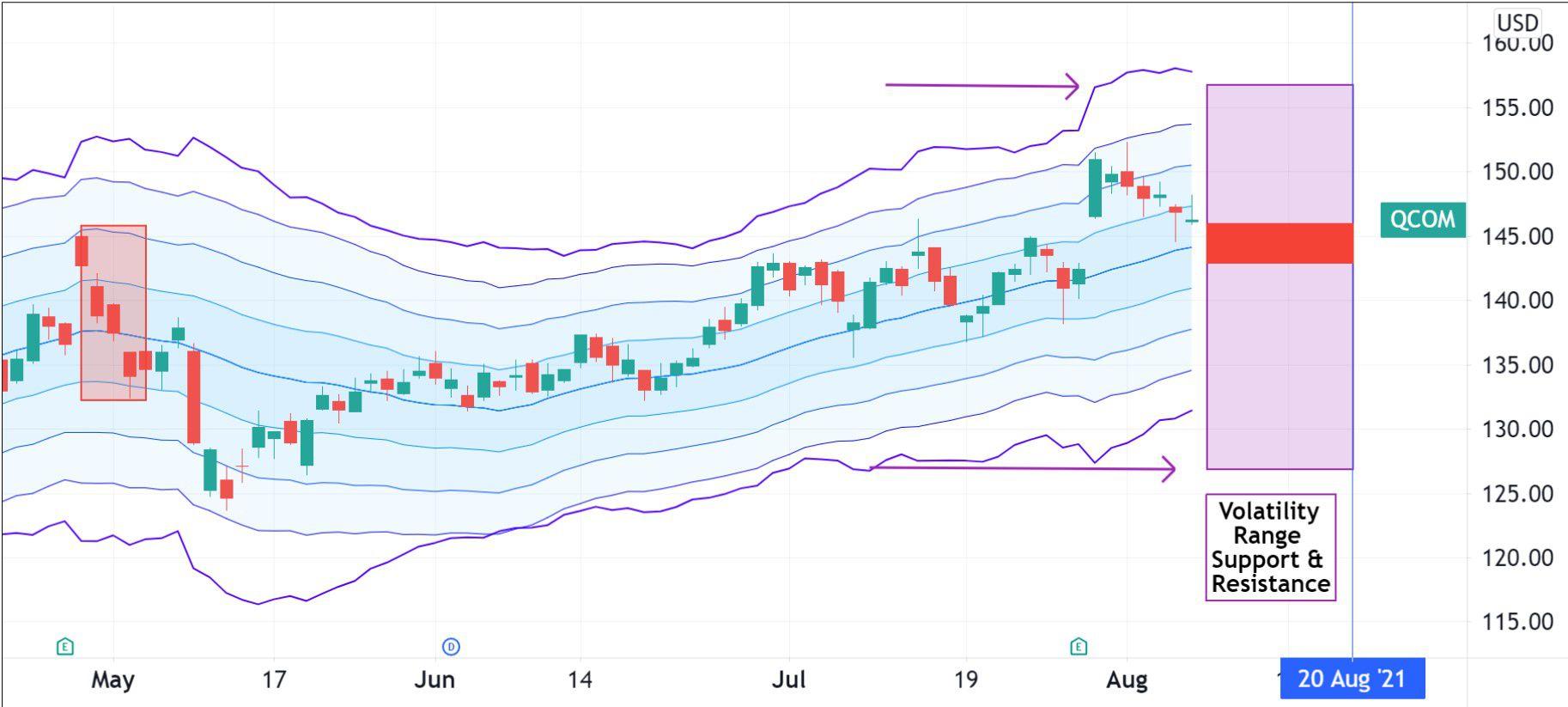 Volatility pricing for Qualcomm Incorporated (QCOM)