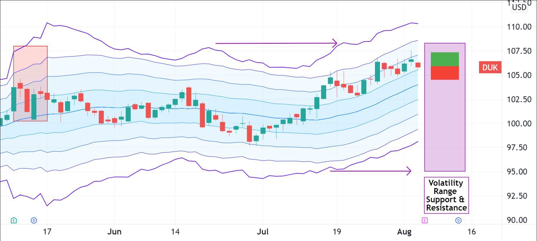 Volatility pattern for Duke Energy Corporation (DUK)