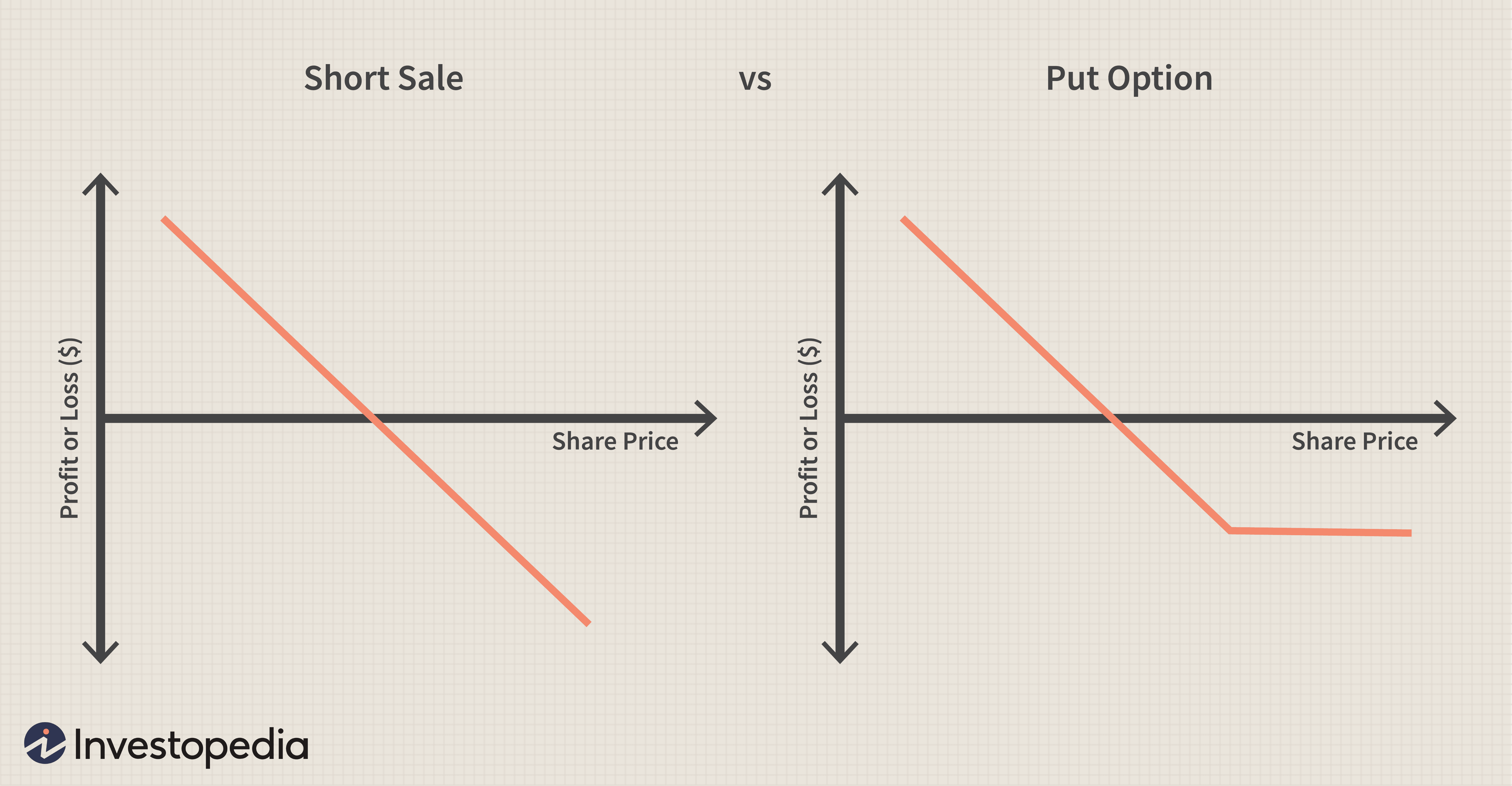 Stock option selling