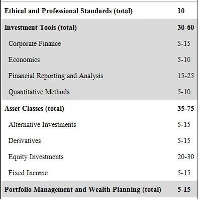 Cfa level 1 equity investments investopedia cfa tech investment