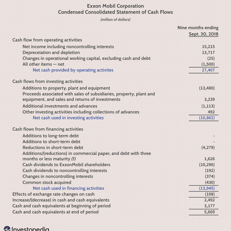 Investment statement definition unctad world investment report 2021 fdic insured