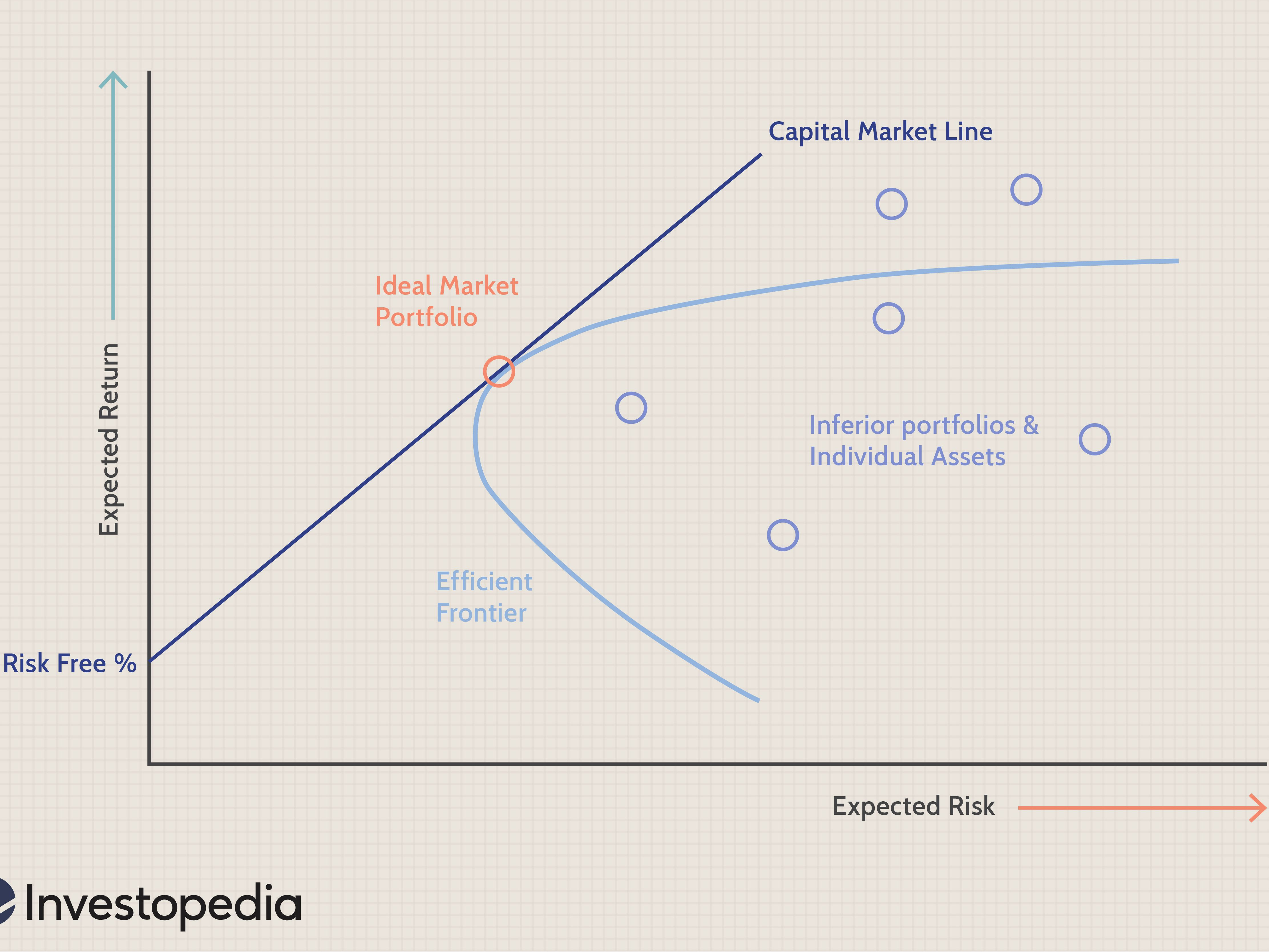 Index investopedia single model Difference between