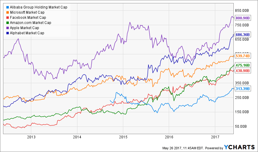 Alibaba Vs Amazon A Tale Of Two Growth Stories Baba Amzn Check out various oscillators, moving averages and other technical indicators on tradingview. alibaba vs amazon a tale of two