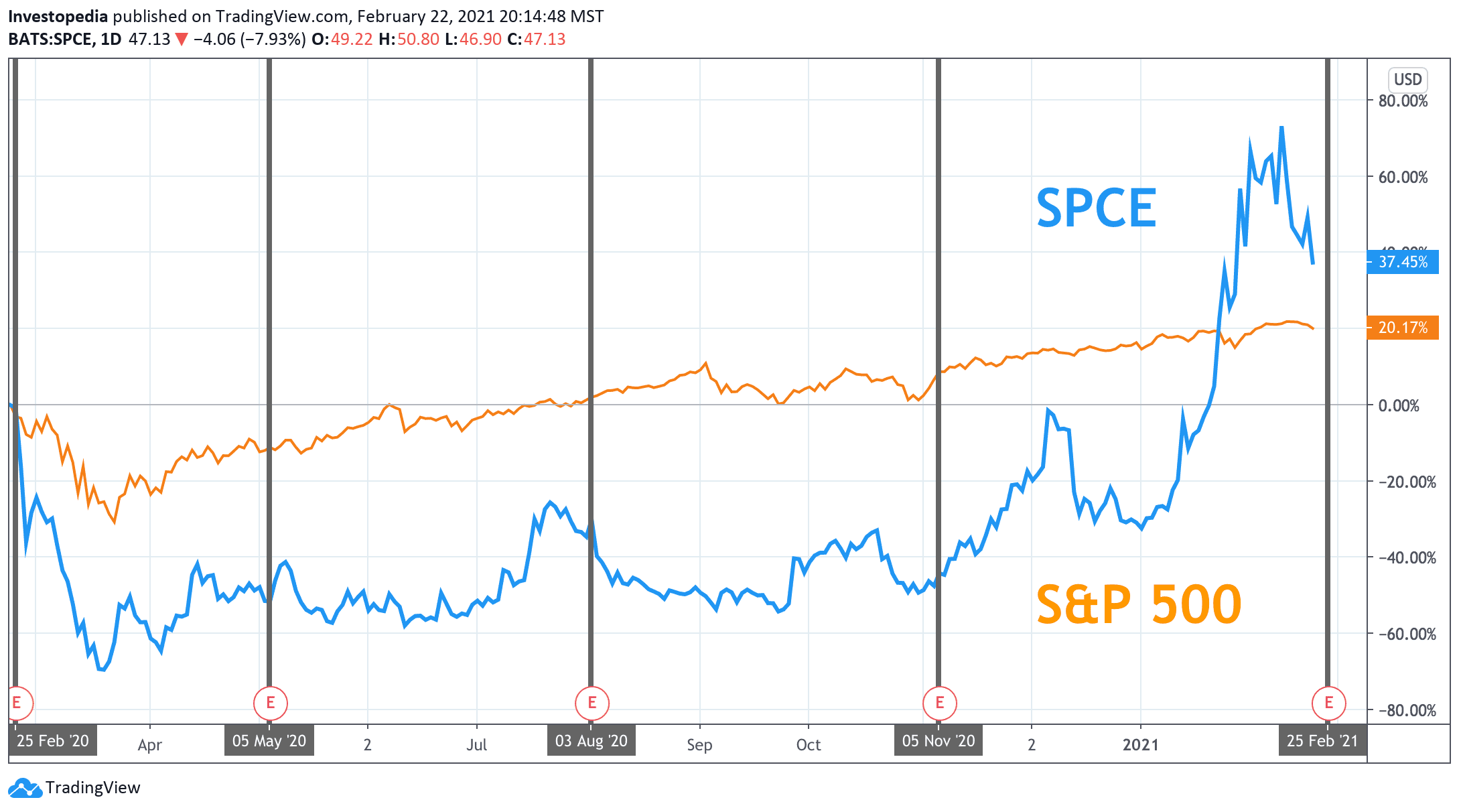 One Year Total Return for S&P 500 and Virgin Galactic