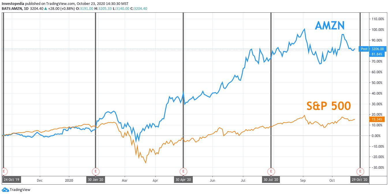 Amazon Earnings What Happened With Amzn