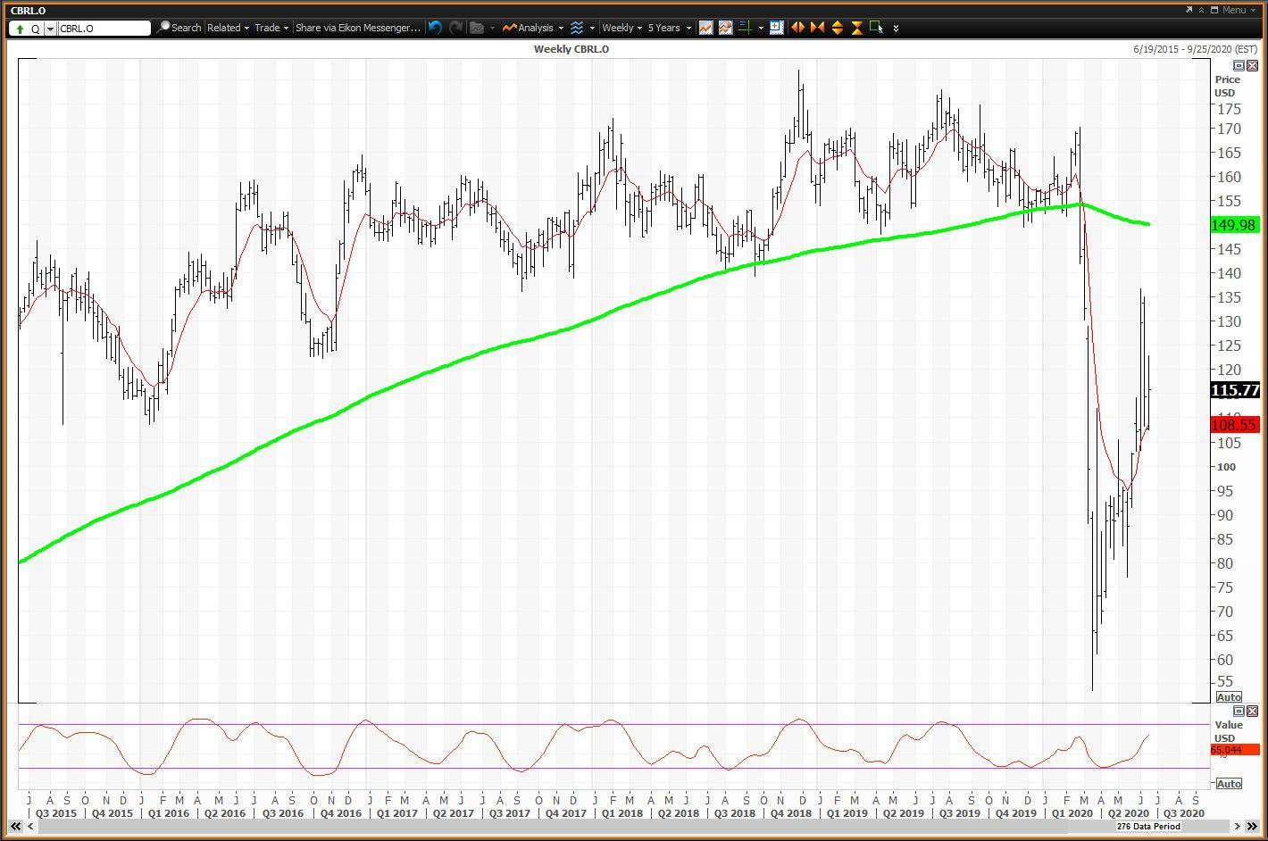 Weekly chart showing the share price performance of Cracker Barrel Old Country Store, Inc. (CBRL)