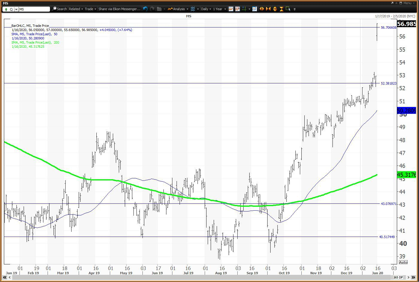 Morgan Stanley Stock Gaps Higher on Earnings