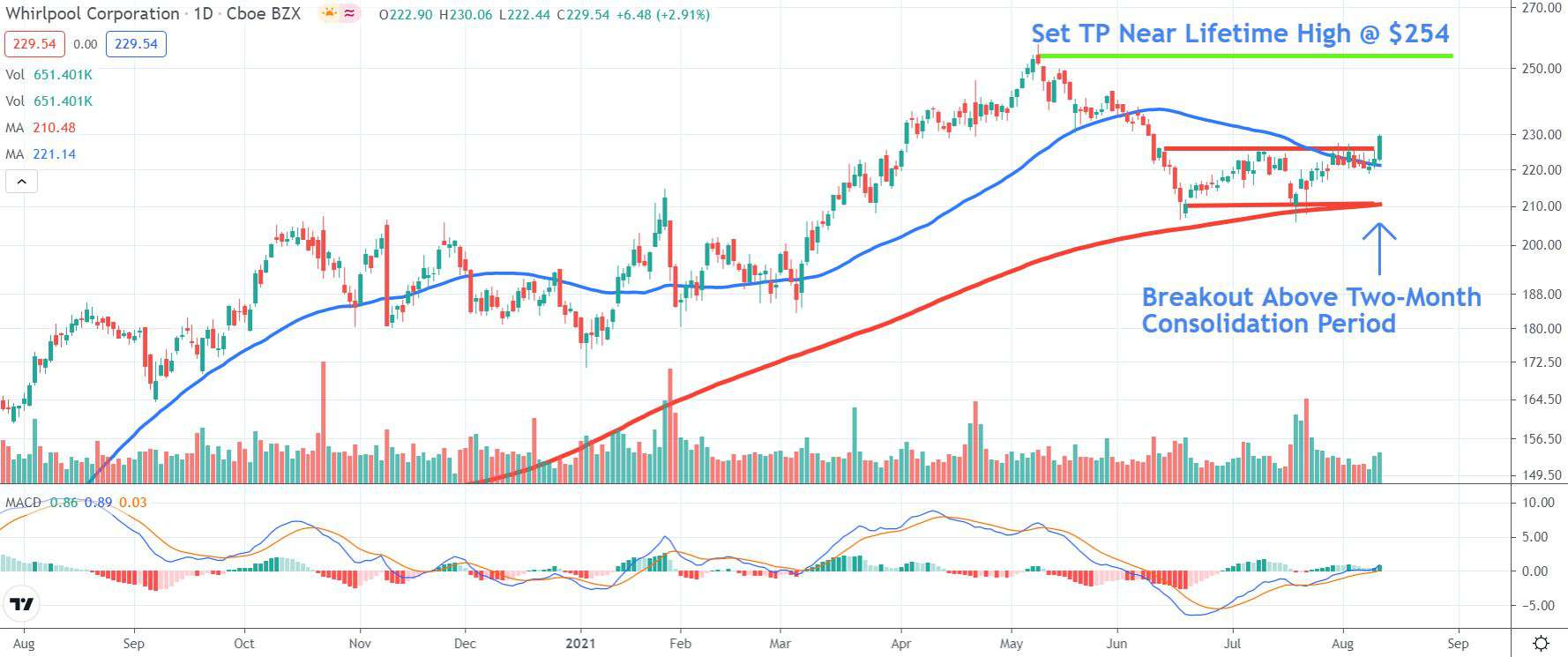 Chart depicting the share price of Whirlpool Corporation (WHR)