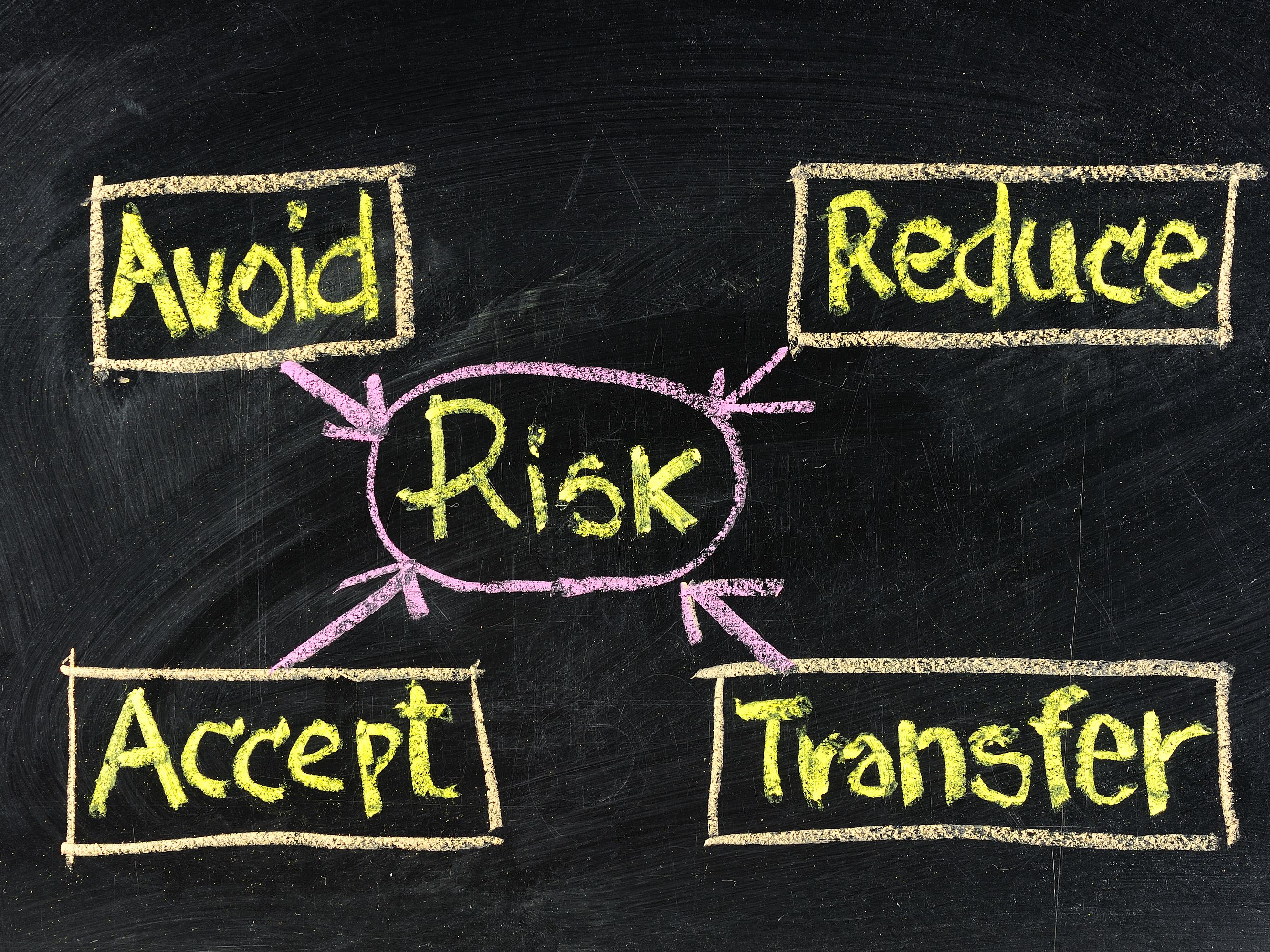 Identifying and Managing Business Risks   Investopedia