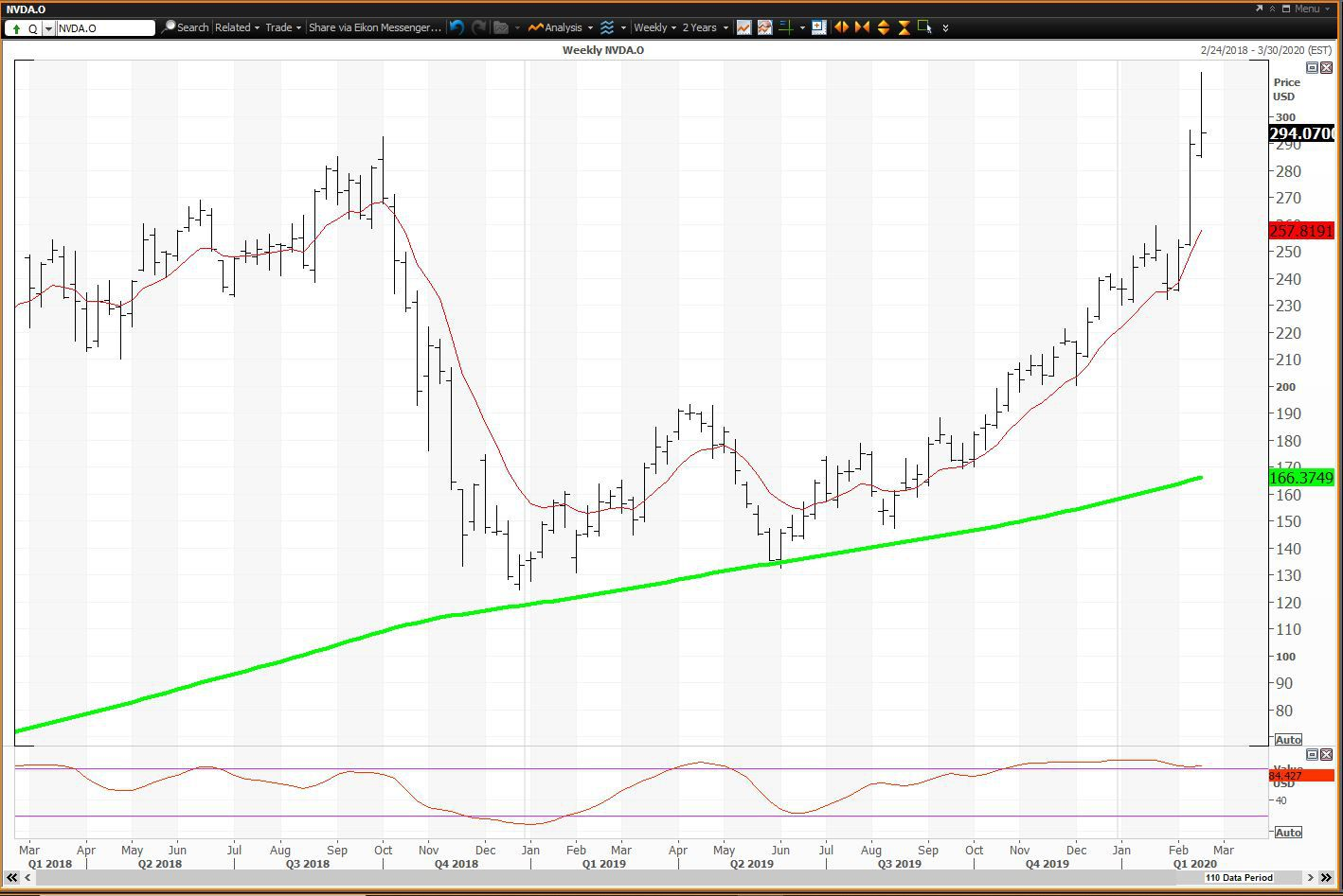 Weekly chart showing the share price performance of NVIDIA Corporation (NVDA)