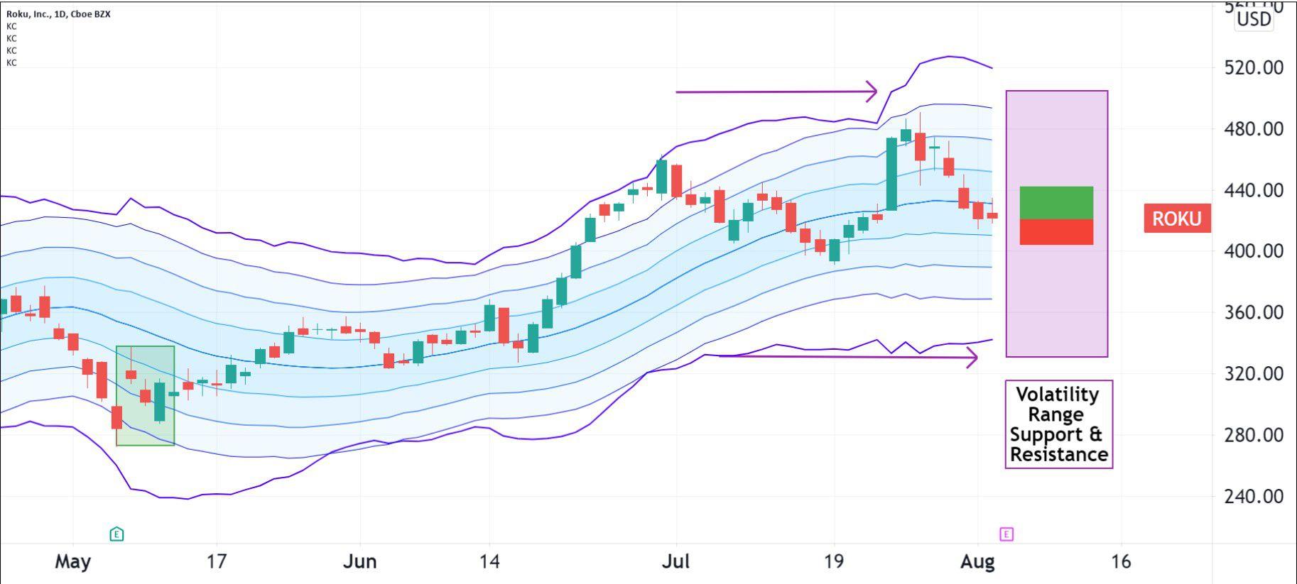 Volatility pattern for Roku, Inc. (ROKU)