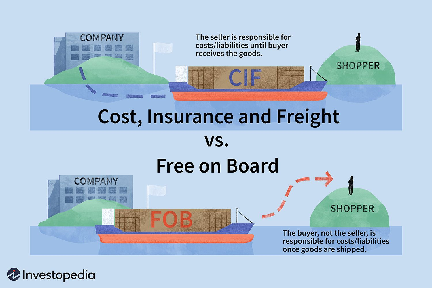 CIF vs  FOB: What's the Difference?