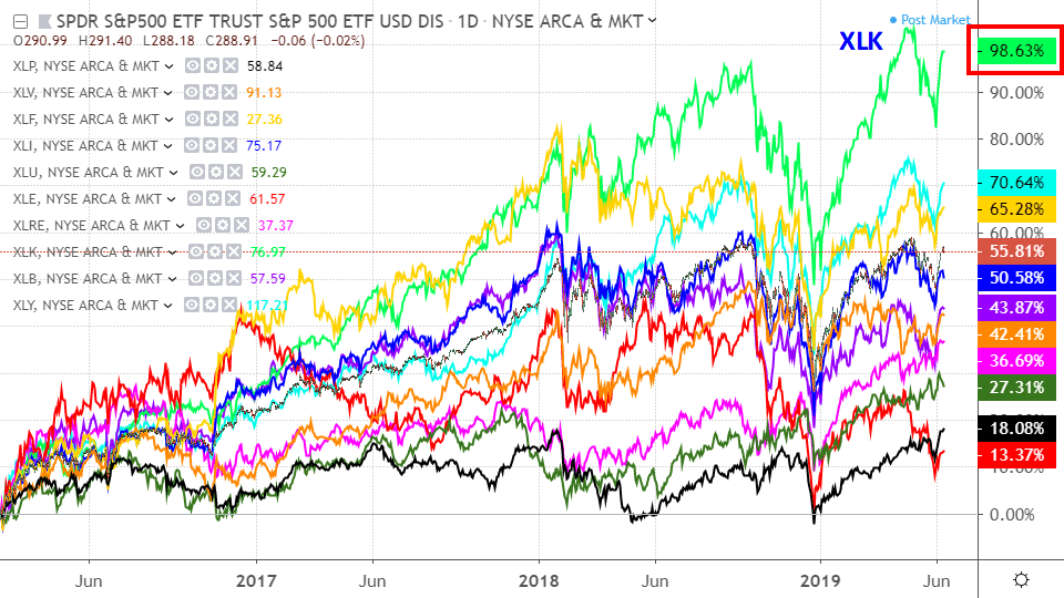 Performance of sector funds over the past three years