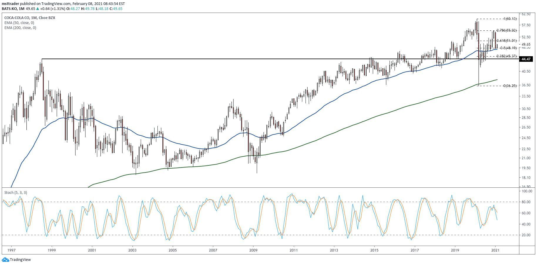 Coca Cola Stock Forecast 12