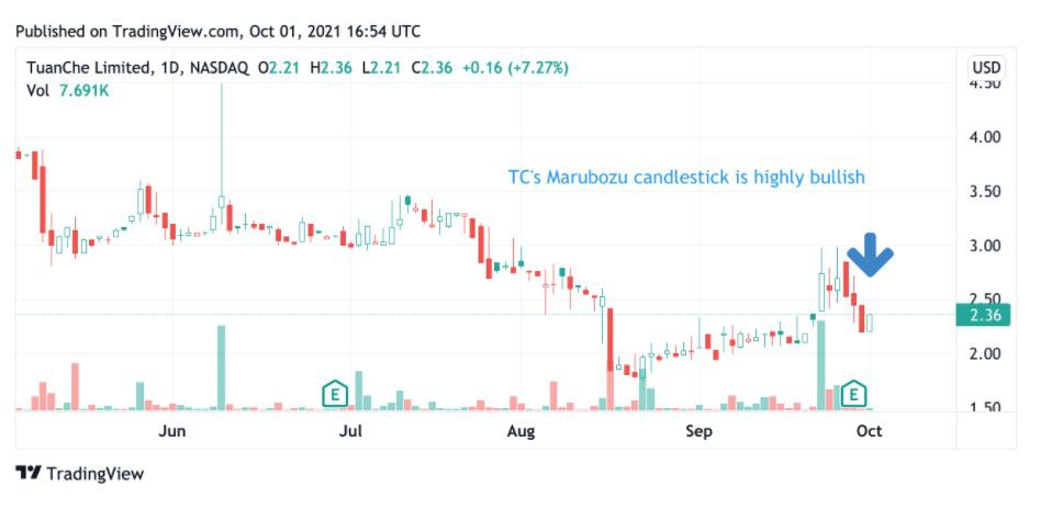 Share price performance of TuanChe Limited (TC)
