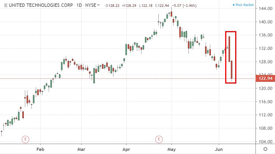 Performance of United Technologies Corporation (UTX)