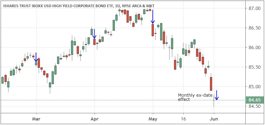 Performance of the iShares iBoxx $ High Yield Corporate Bond ETF (HYG)