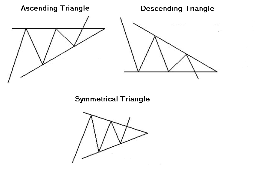 Upside Down Triangle Meaning >> Triangle