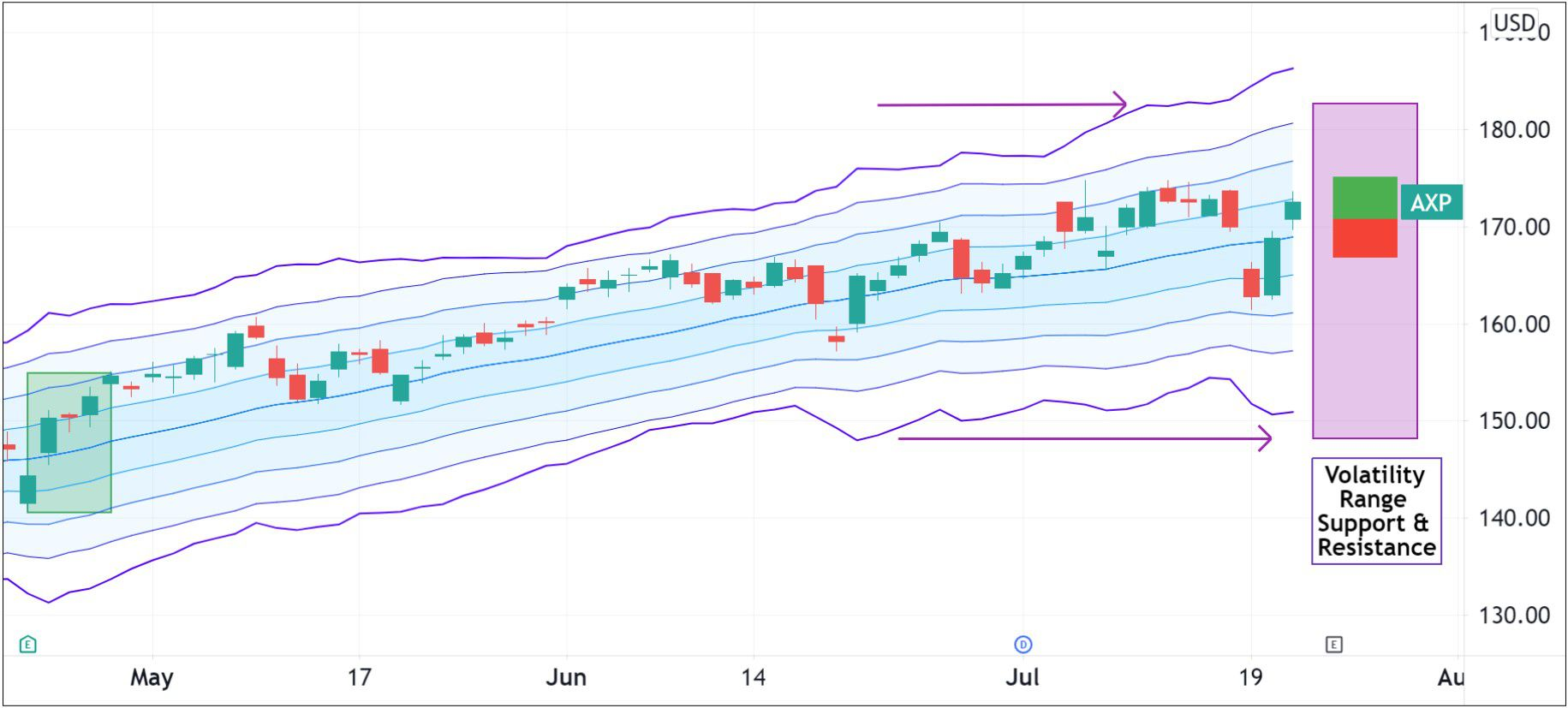 Volatility pattern for American Express (AXP)