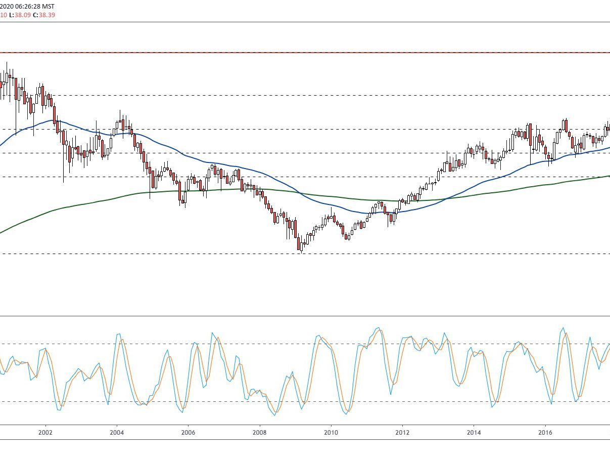 Pfizer Pfe Could Enter New Uptrend