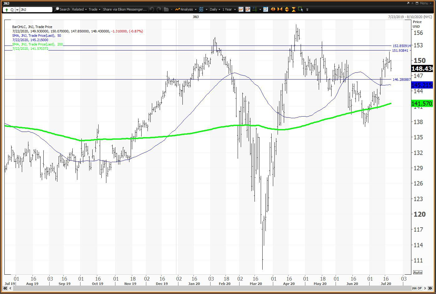 Daily chart showing the share price performance of Johnson & Johnson (JNJ)