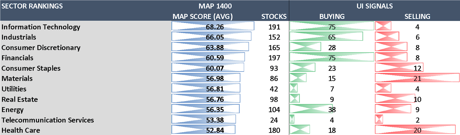 Unusual institutional (UI) signals by sector