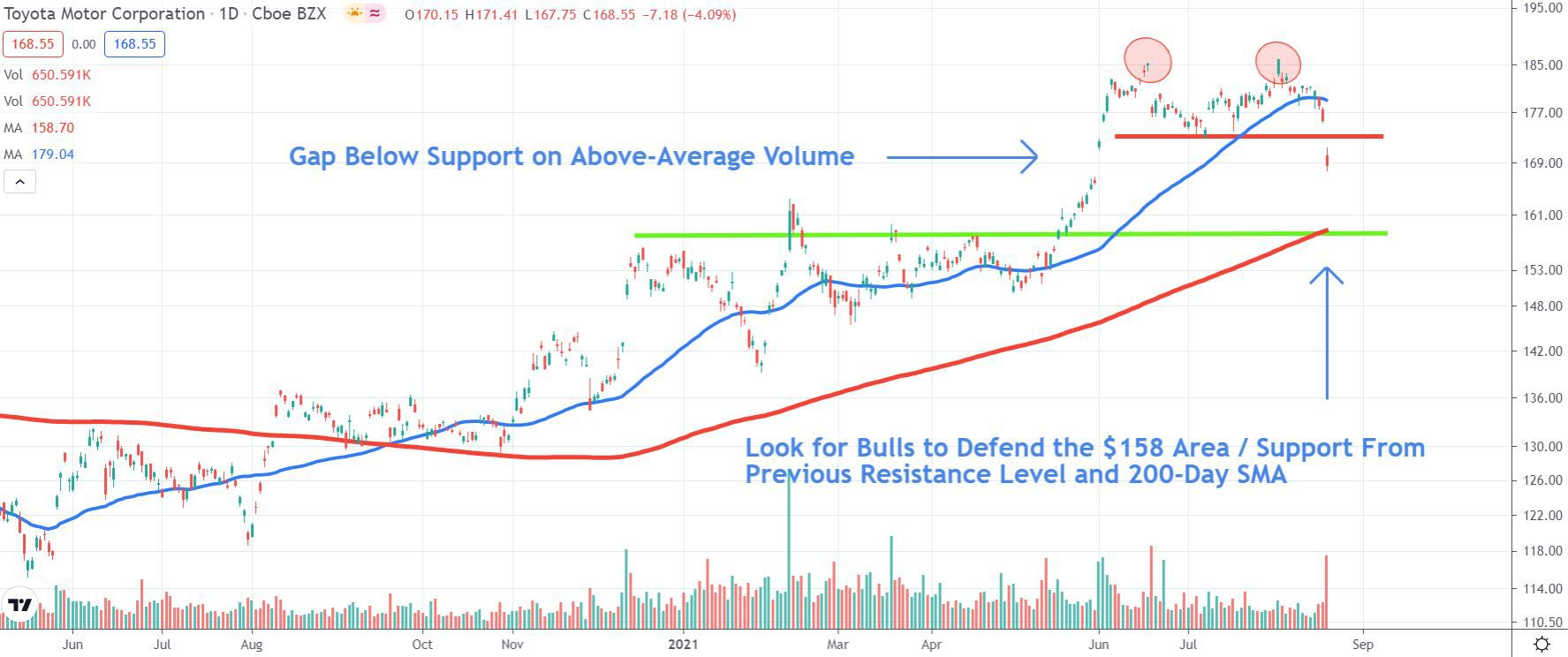 Chart depicting the share price of Toyota Motor Corporation (TM)