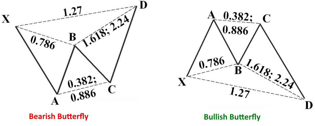 Harmonic Patterns in the Currency Markets