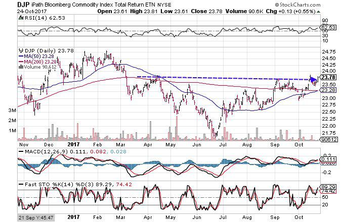 Technical Chart Showing The Performance Of Ipath Bloomberg Commodity Index Total Return Etn Djp