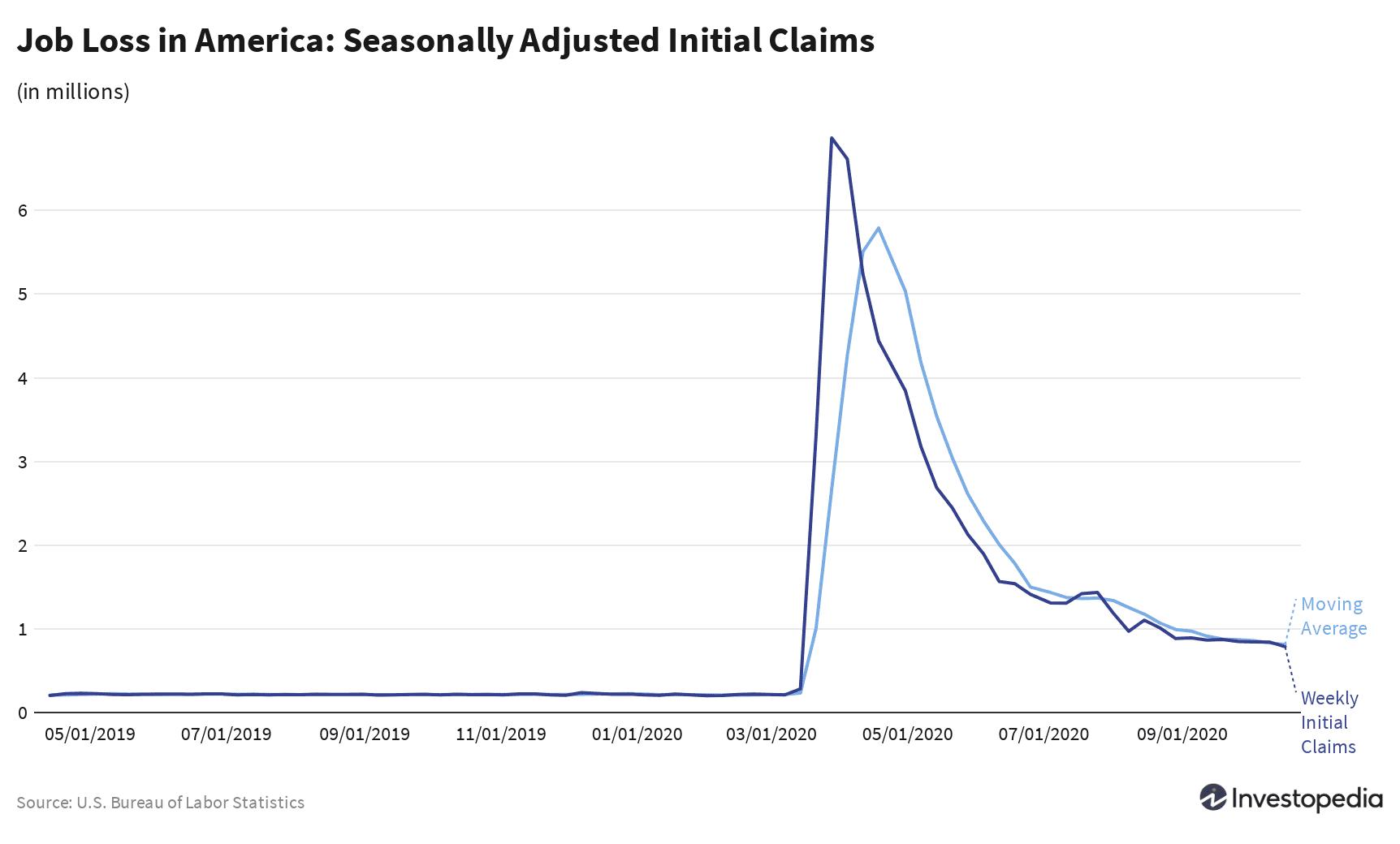 Job loss in America: Seasonally adjusted initial claims