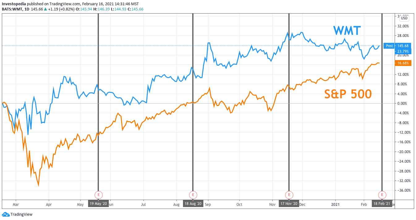 One Year Total Return for S&P 500 and Walmart