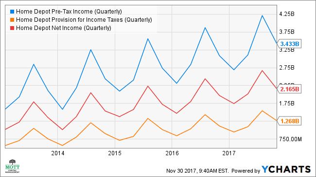 HD Pre-Tax Income (Quarterly) Chart