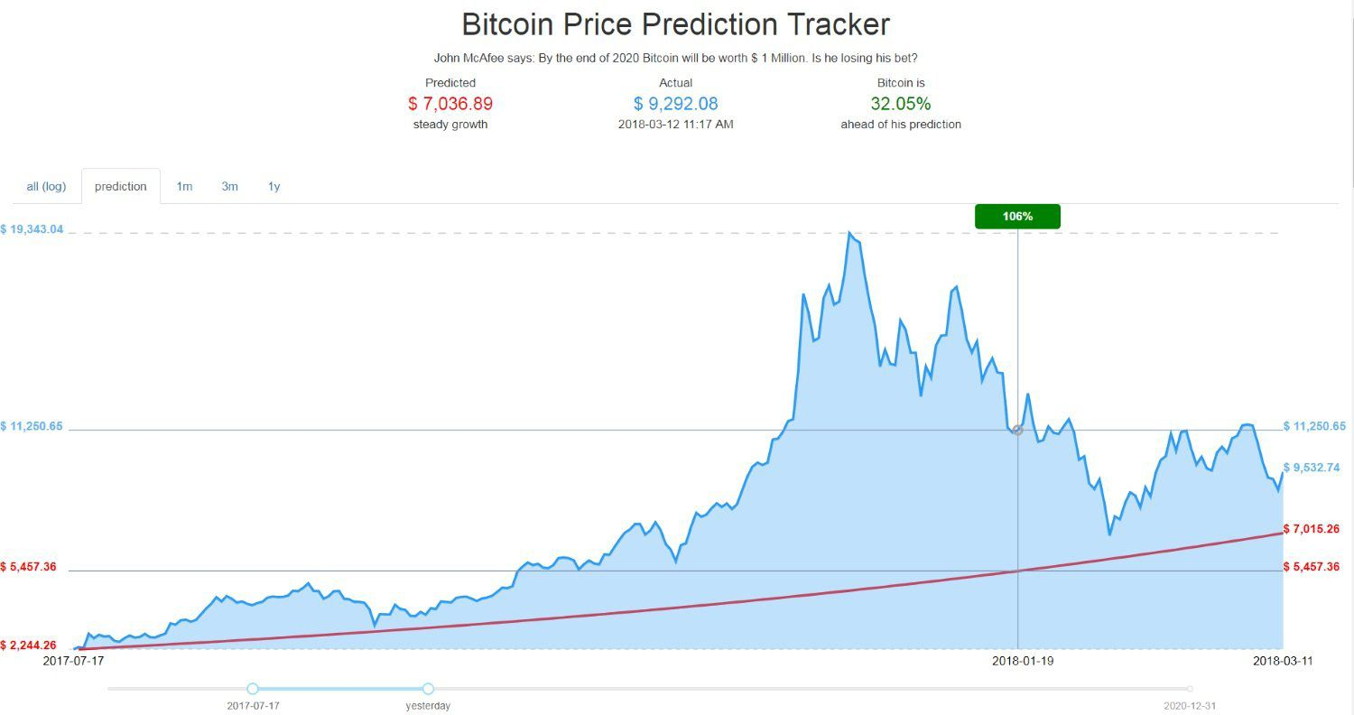 Bitcoin in 2020 projection
