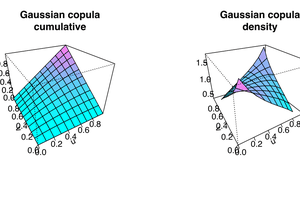 Cumulative and density distribution of Gaussian copula with cov = 0,4