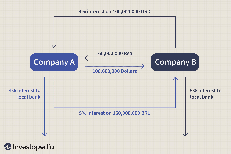tax favored dollars investopedia forex