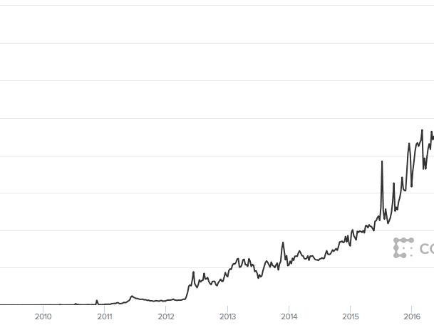 stato della transazione bitcoin