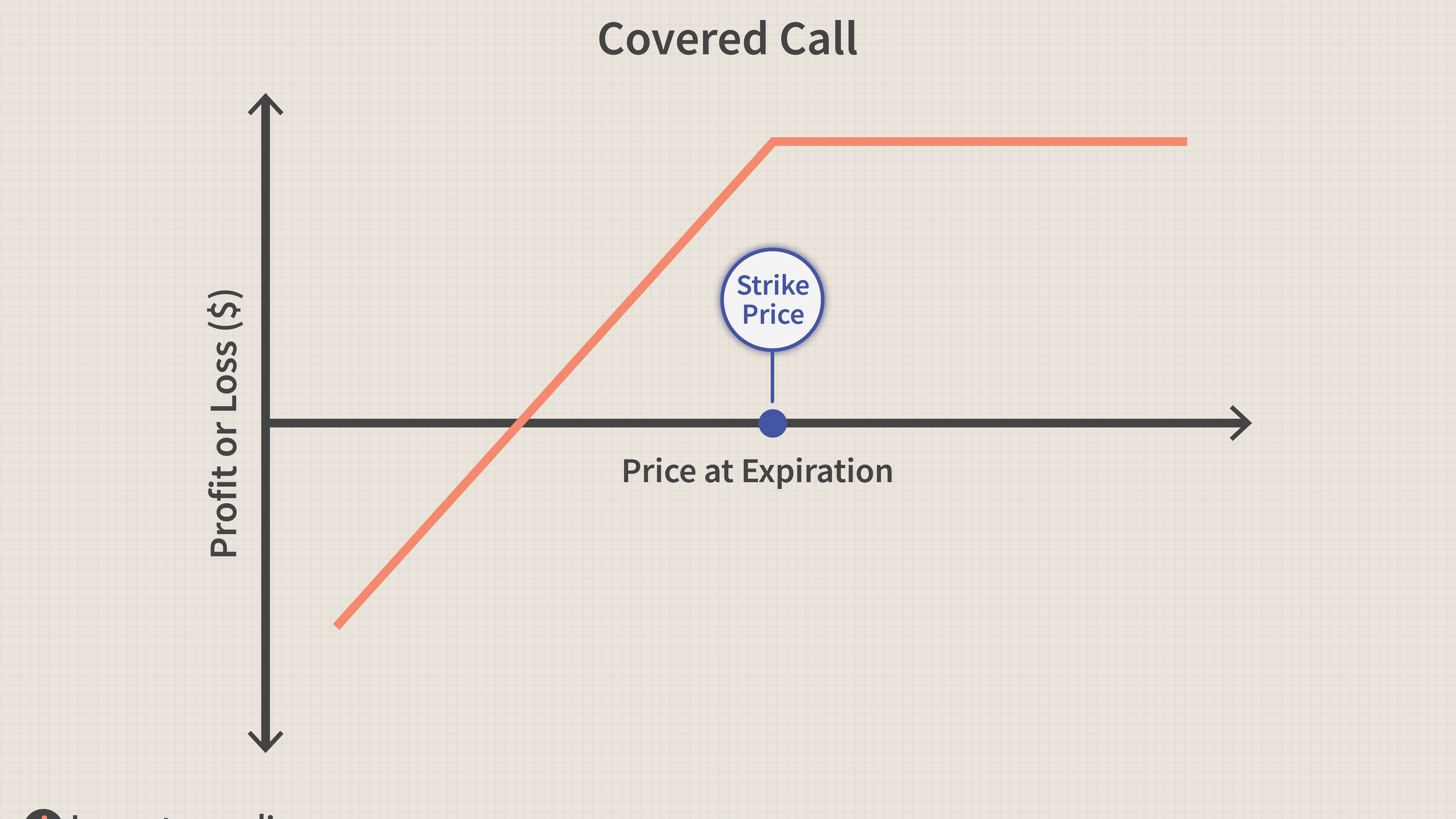 when to use covered call strategy